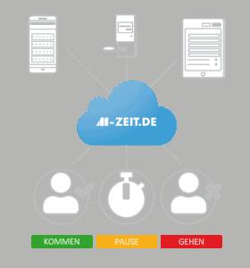 Flexibilität und Sicherheit durch Cloudlösungen bei der Zeiterfassung